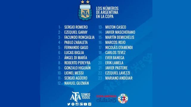 LOS 23 DE LA COPA. Gerardo Martino está ante su primera gran parada con la Selección Argentina. Después de probar, estudiar y ver, designó a estos 23 futbolistas para intentar ganar la Copa.